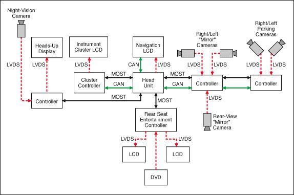 如:仪表电源,制动灯电源,安全气囊电源等.