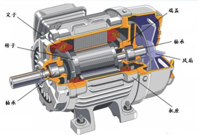 在故障,急停,电源断电时通过能耗制动缩短伺服电机的机械进给距离.